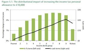 income tax thres graph1