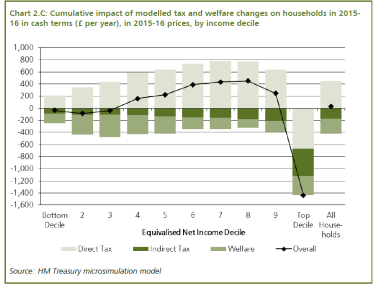 AS2014 Cumulative impact graph